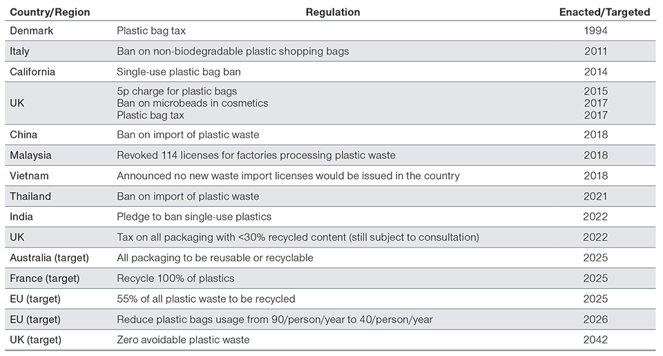 Appendix 1 Government Regulation Affecting Plastic Packaging