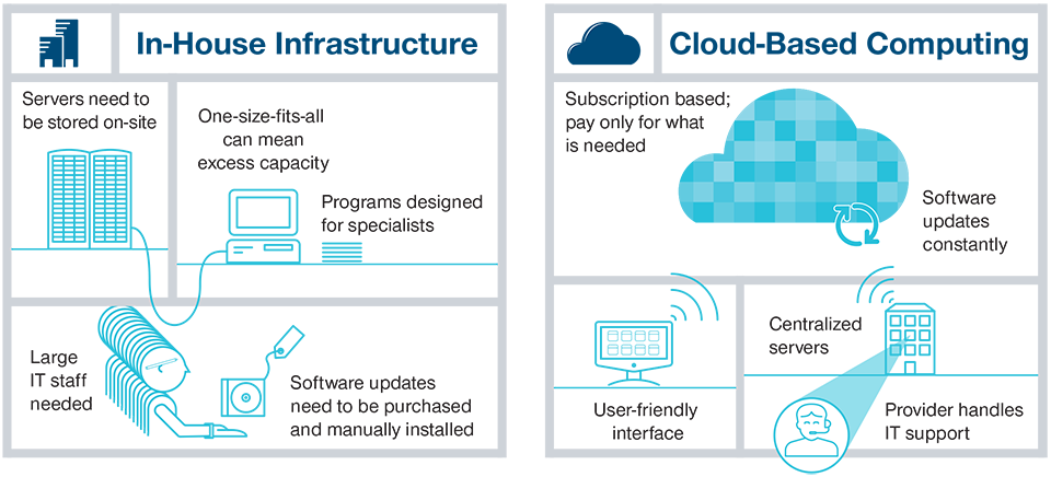 Infographic: In-House Infrastructure and Cloud-Based Computing