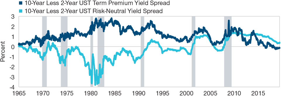 Fig. 3 A Positive Risk-Neutral Rate Persists