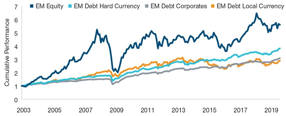 Graph: The four main types of EM investments are distinct asset classes.