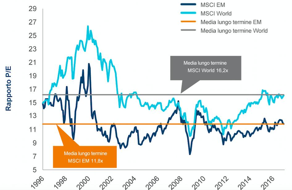 e24da68bf2 I rendimenti passati non costituiscono un'indicazione affidabile di quelli  futuri.