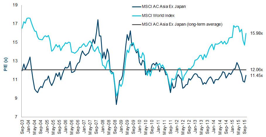 MXAP Quote - MSCI AC Asia Pacific Index - Bloomberg