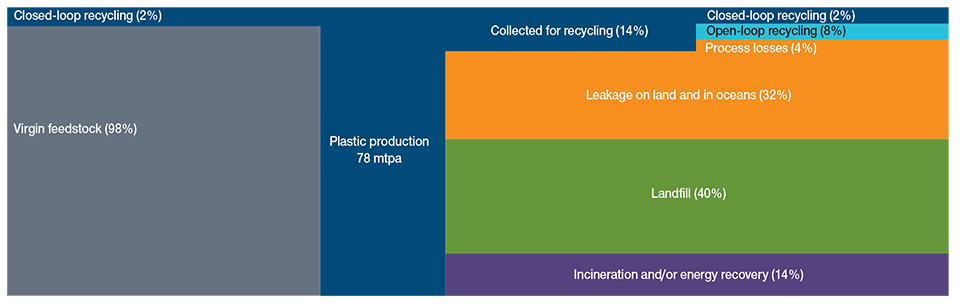 Fig. 5 Global Flows of Plastic Packaging Materials