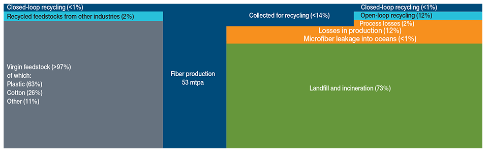 Fig. 6 Global Flows of Clothing Materials