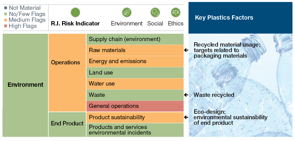 Image: Key Plastics Factors
