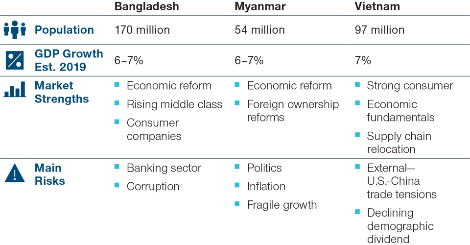 Country Profiles of Bangladesh, Myanmar and Vietnam