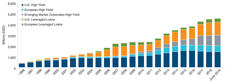 Graph: Size of global high yield segments. As of June 30, 2019