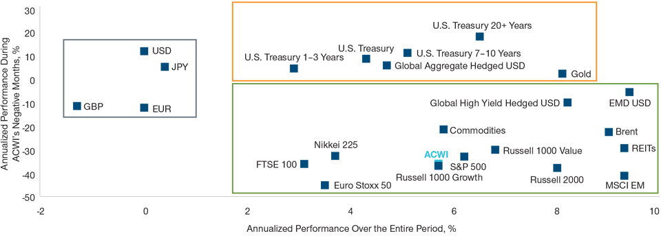 Graph: The performance of the ACWI and selected asset classes in U.S. dollar terms February 1999 through June 2019