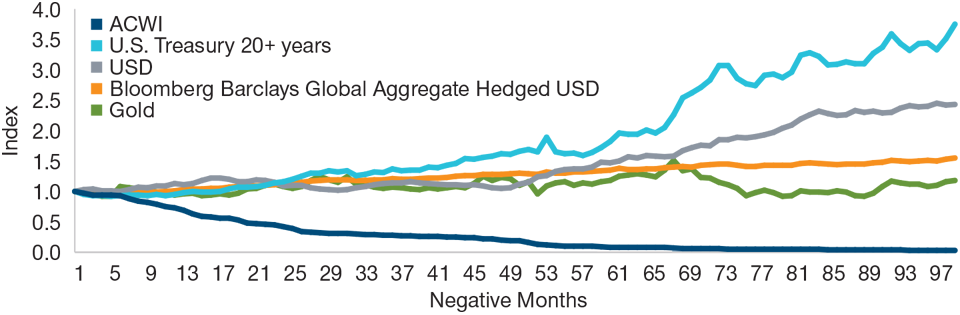 Graph: The ACWI versus U.S. Treasuries, the U.S. dollar, the Global Agg., and gold As of June 30, 2019