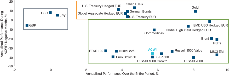 Chart: The performance of the ACWI and selected asset classes in euro terms. As of June 30, 2019