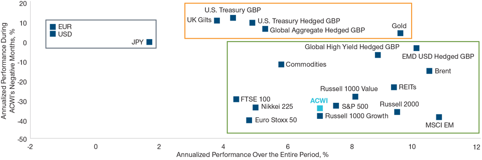 Chart: The performance of the ACWI and selected assets in UK sterling terms. As of June 30, 2019