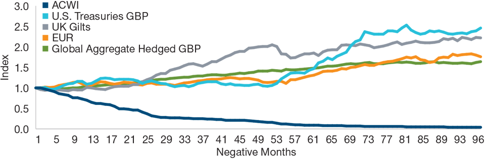 Graph: ACWI versus U.S. Treasuries (GBP), UK gilts, euros, and the Global Agg. Hedged GBP. As of May 30, 2019