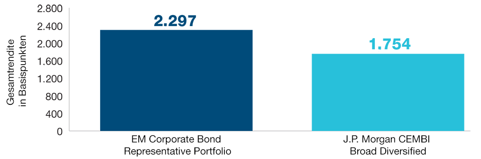 Das Emerging Markets Corporate Bond Representative Portfolio hat seine Benchmark übertroffen