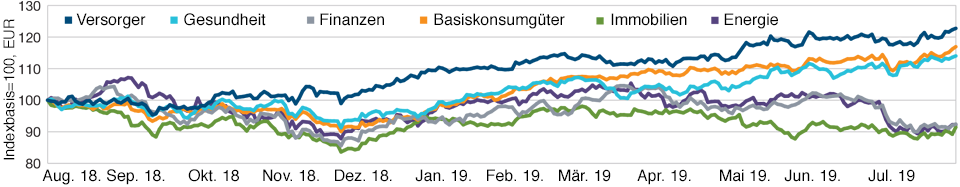 MSCI Europe Index (Net) per 28. August 2019