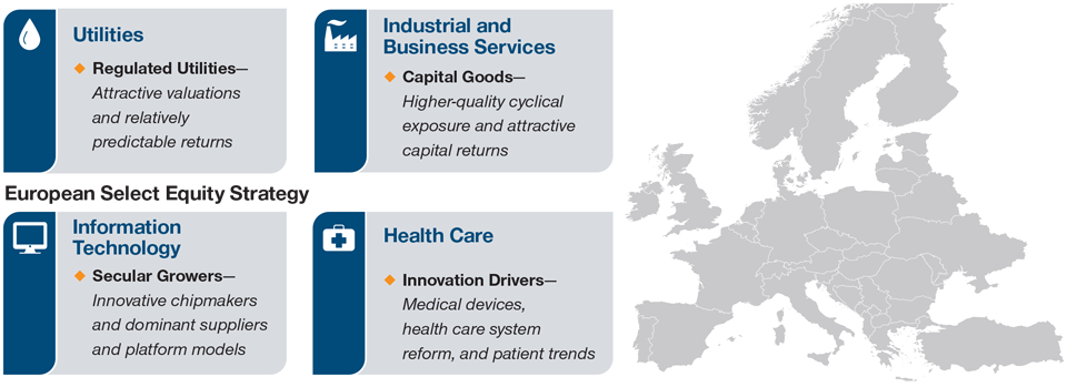 Image: Strategy Sector and Industry Overweights