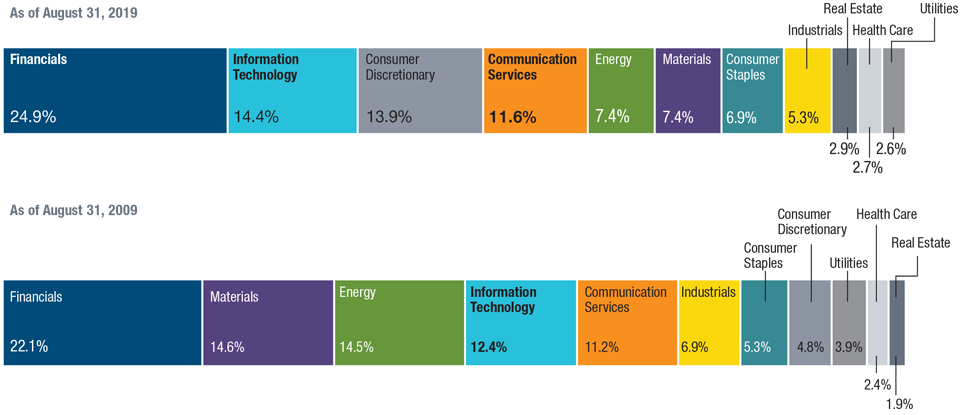 Chart: Consumer and technology sectors rise in importance to the detriment of commodity-related areas
