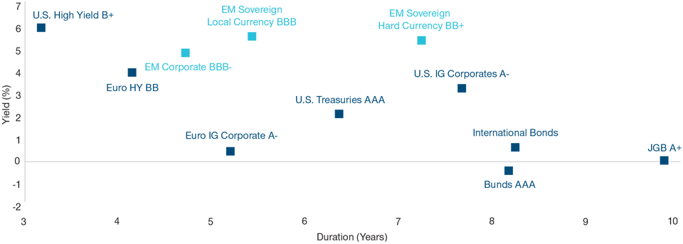 Graph: EM Debt offers investors much higher rates of yield than other areas. As of July 31, 2019