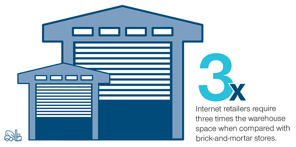 Infographic: 3x Internet retailers require three times the warehouse space when compared with brick-and-mor tar stores.