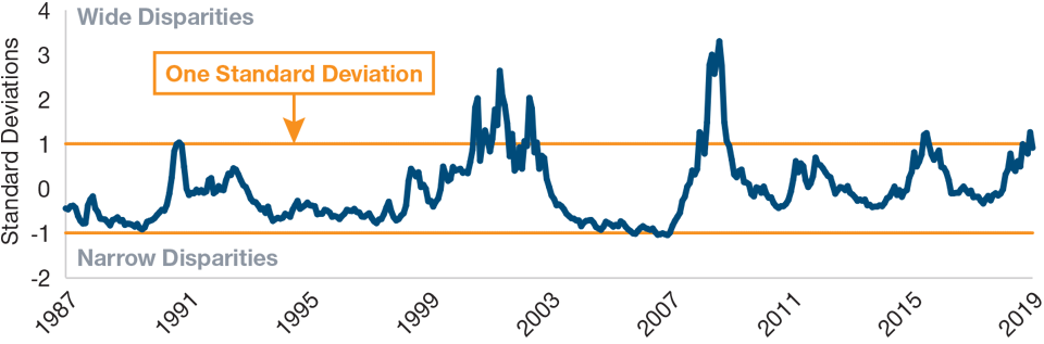 Fig. 4: Valuation Spreads Near Historical Peaks