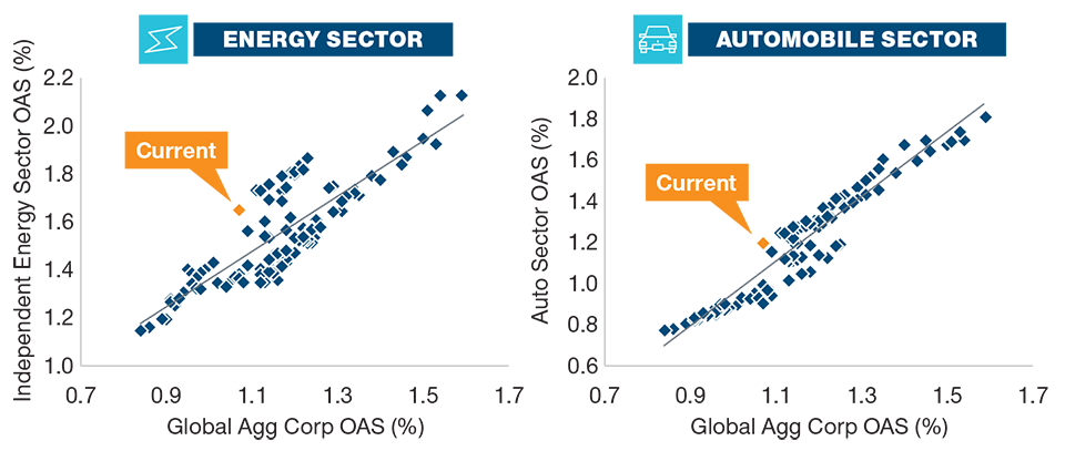 Energy and autos look attractive. As of October 31, 2019