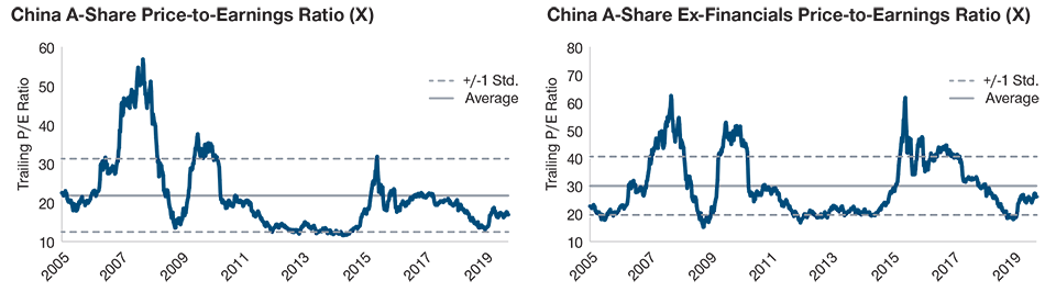 (Fig. 2) China Equity Valuations Cheap vs. History