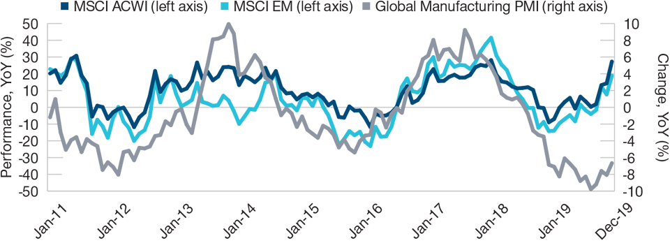 (Fig. 1) Markets Have Raced Ahead, While Economic Data Have Been Disappointing