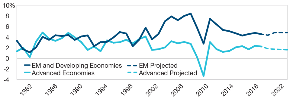 Fig. 3 The Growth Gap Between Developed and Emerging Markets Could Widen