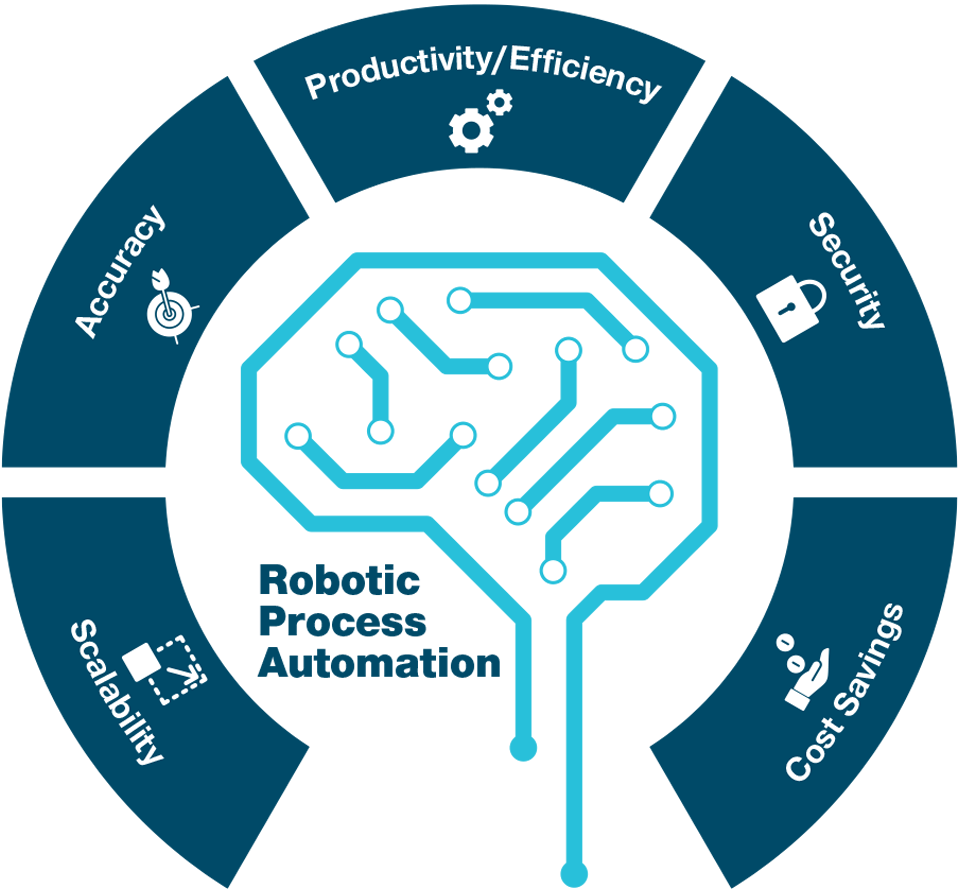 RPA Technology Is Potentially Game‑Changing for Productivity