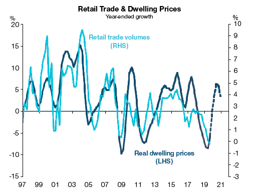 Graph: Retail Sales and Real House Prices