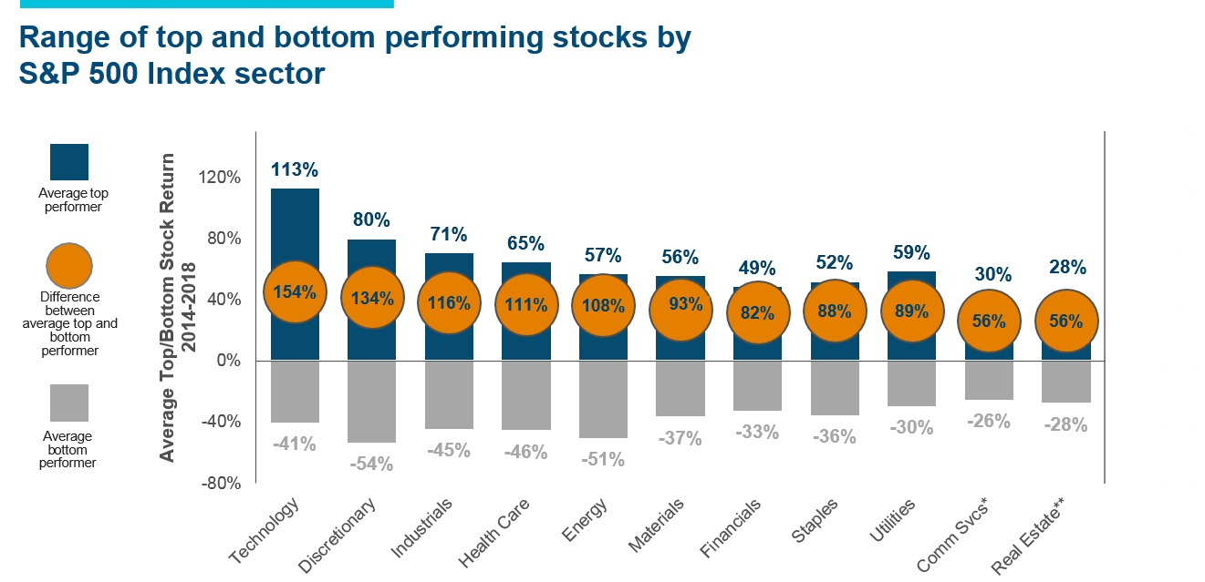 Graph: Range of top and bottom performing stocks by S&P 500 Index sector