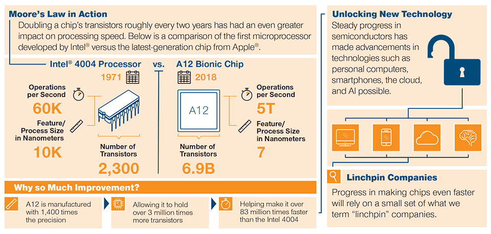 Infographic: Moore's Law in Action