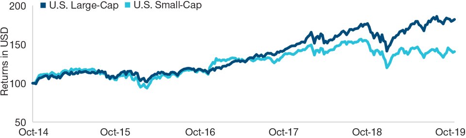 Graph: U.S. Large‑Cap Companies are Driving Innovation This trend has been reflected in market returns. As of October 11, 2019