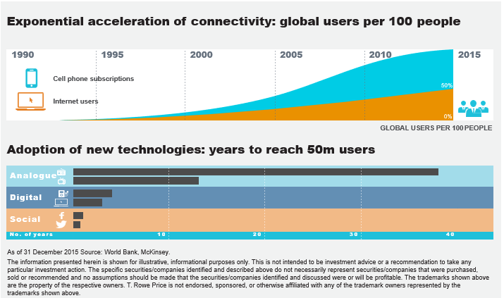 Graph: Exponential acceleration of connectivity: global users per 100 people