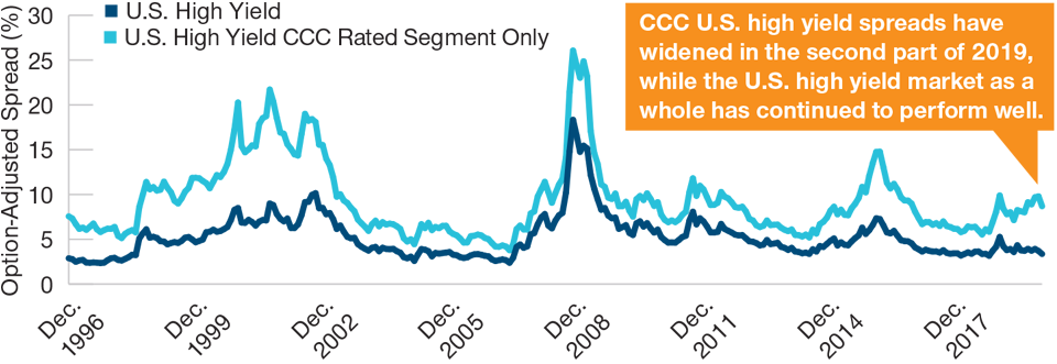 (Fig. 1) Is CCC Rated High Yield Sending a Warning?