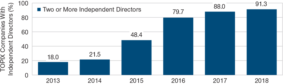 Independent directors now sit on most Japanese company boards. As of December 31, 2018