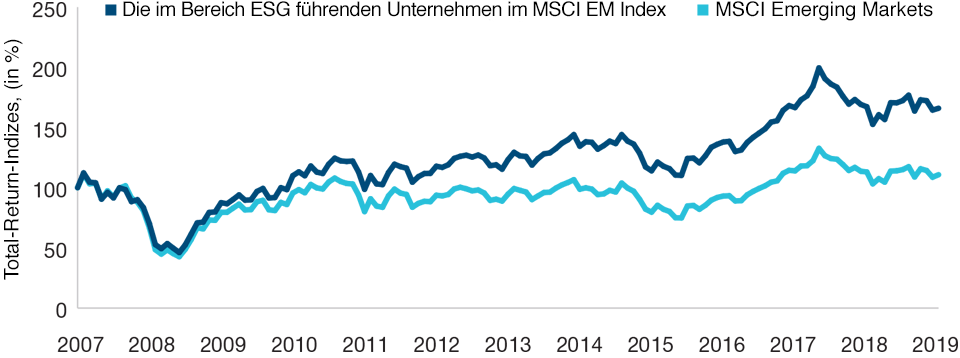 Kumulierte Index-Performance – Nettorenditen. 30. September 2007 bis 30. September 2019
