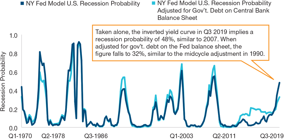 Graph: How predictive is the current yield curve inversion? As of September 2019