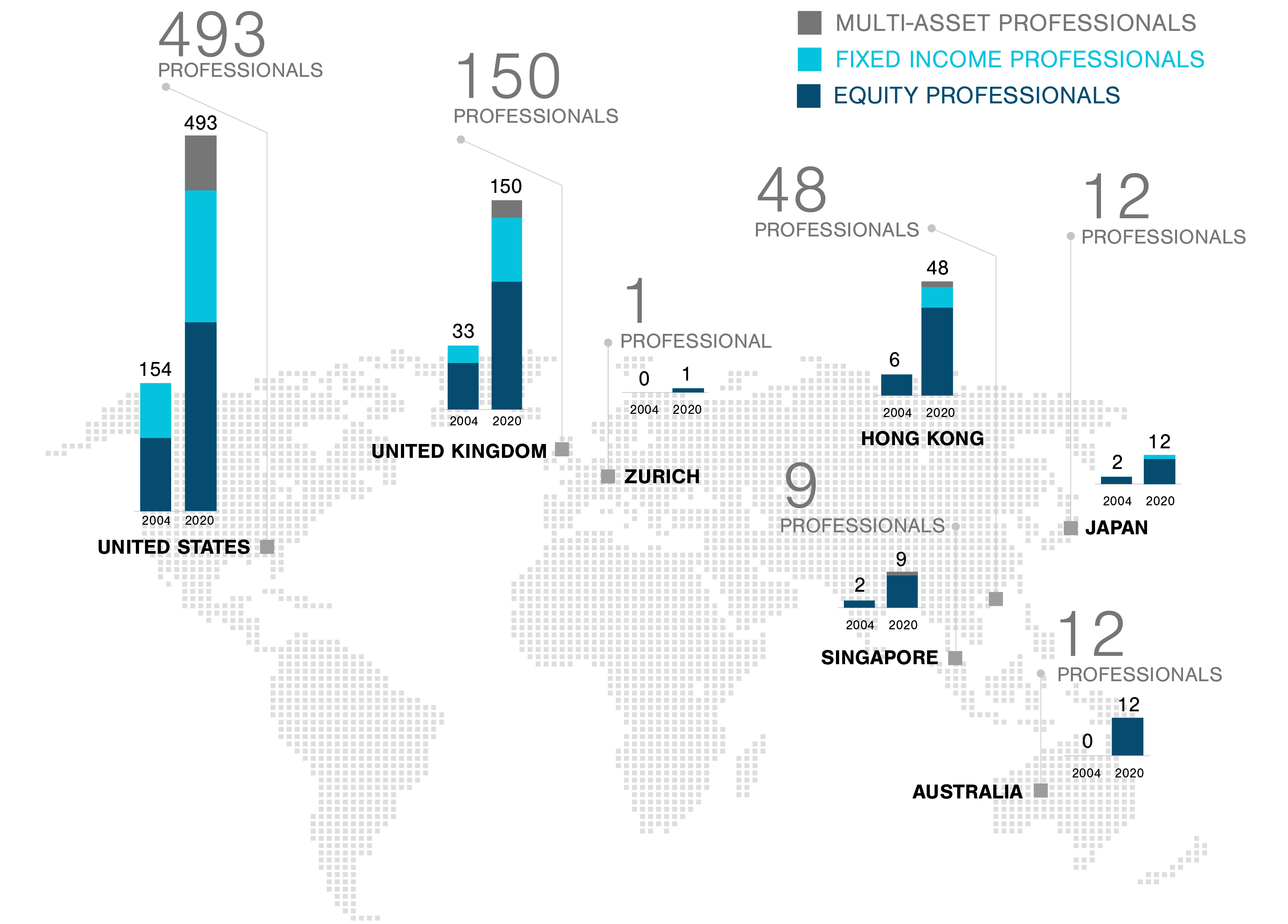 Infographic showing the 2019 number of T. Rowe Price multi-asset, fixed income and equity professionals, including growth since 2004, in each region. Also shows the Asset Under Management amounts of key asset classes
