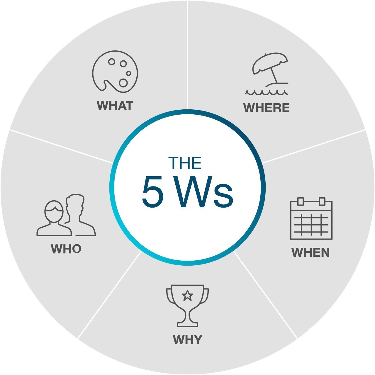 infographic for 5Ws: what, where, when, why, who