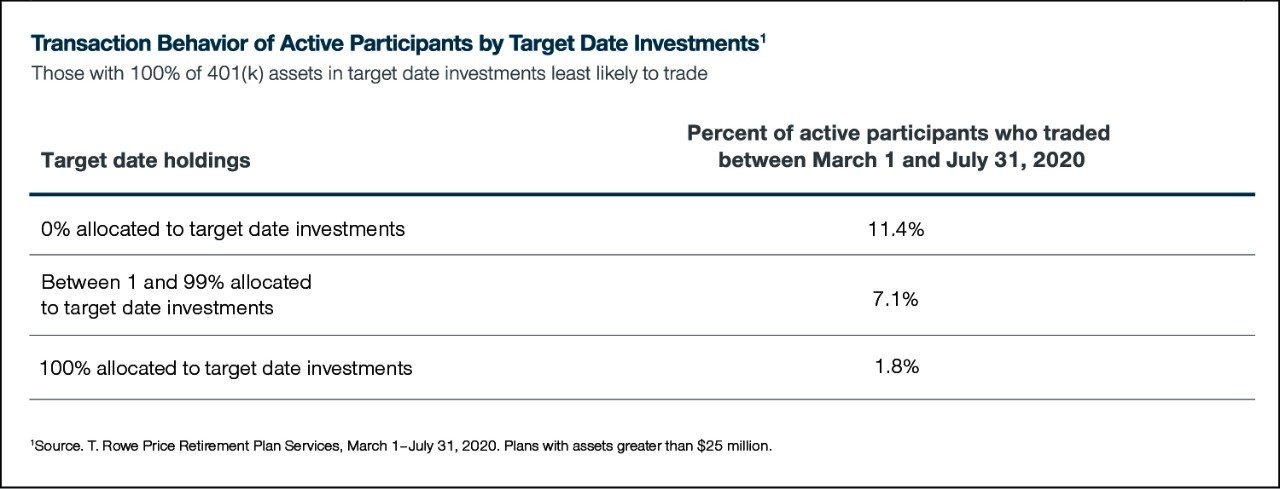 Transaction Behavior of Active Participants by Target Date Investments