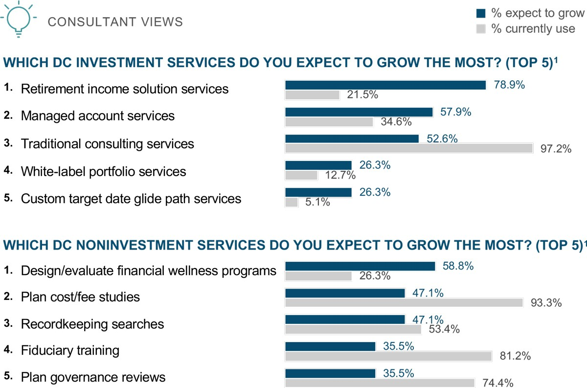 Expected growth of investment and noninvestment services