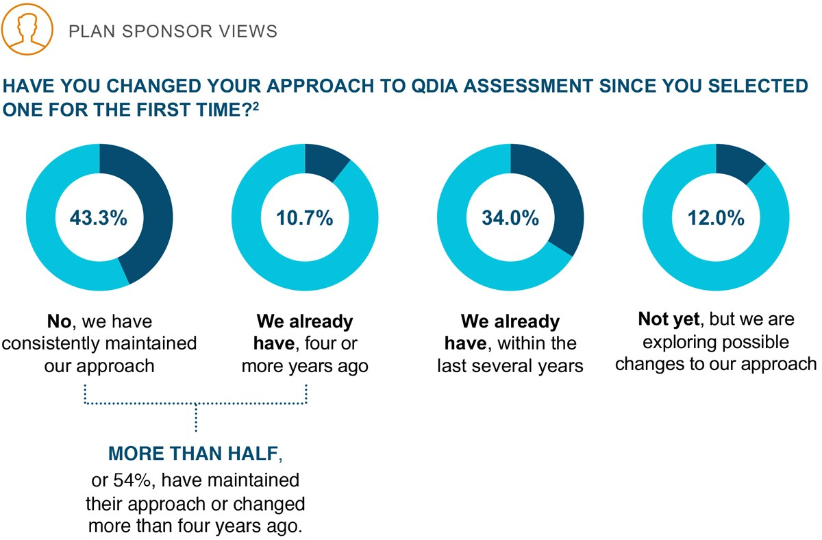 Opportunity for sponsors to revisit QDIA assessment?