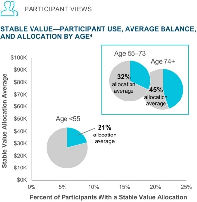 Stable Value—Participant Use, Average Balance, and Allocation by Age