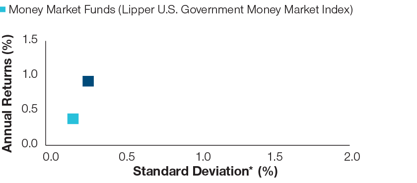 Money Market Funds (Lipper U.S. Government Money Market Index)