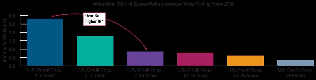 Higher Risk‑Adjusted Return Historically Graph