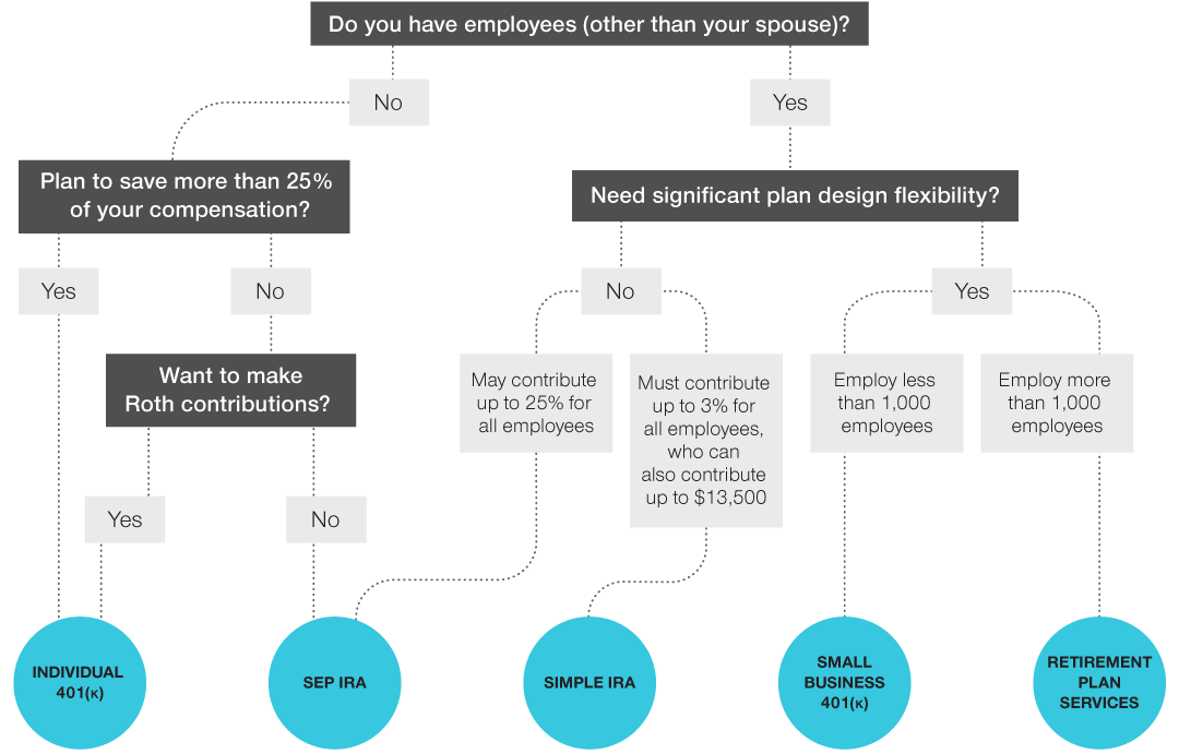 Decision tree for what plans to consider, showing the following: Have employees (other than your spouse)? No points to next question: Plan to save more than 25% of your compensation? Yes points to Individual 401(k), No points to next question: Want to make Roth contributions? Yes points to Individual 401(k), No points to SEP-IRA), Have employees (other than your spouse)? Yes points to next question: Need significant plan design flexibility? No points to 2 options: The first option is Must contribute same percentage for all employees, which points to SEP-IRA; the second option is May contribute up to 3% for all employees, who may also contribute up to $12,500, which points to SIMPLE IRA. Need significant plan design flexibility? Yes points to 2 options: The first option is Fewer than 1,000 employees, which points to Small Business 401(k); the second option is 1,000 employees or more, which points to Retirement Plan Services