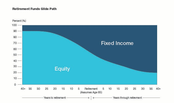 Retirement Funds Glide Path
