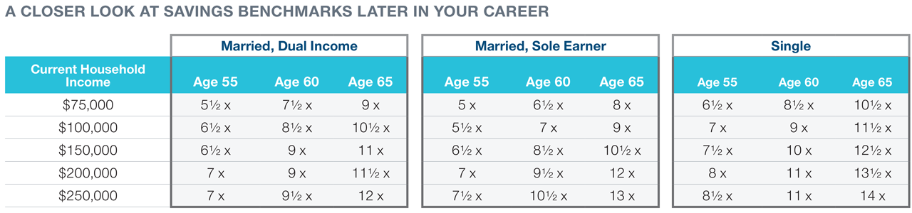 You're Age 35, 50, or 60: How Much Should You Have By Now