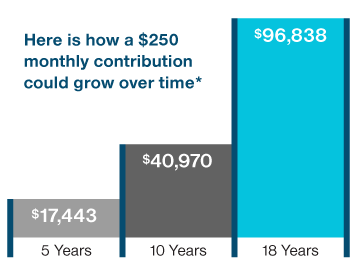 Automatic Monthly contributions can grow over time