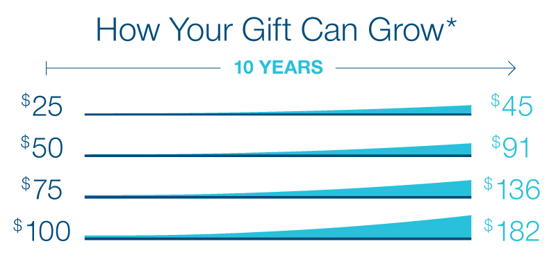 Chart: How Your Gift Can Grow. Over a 10-year timeframe, a gift of $25 becomes $45; a gift of $50 becomes $91; a gift of $75 becomes $136, and a gift of $100 becomes $182. See starred footnote.